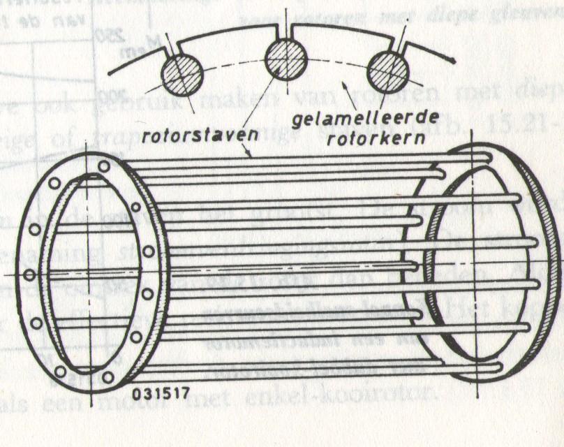 Wisselstroommotor werking
